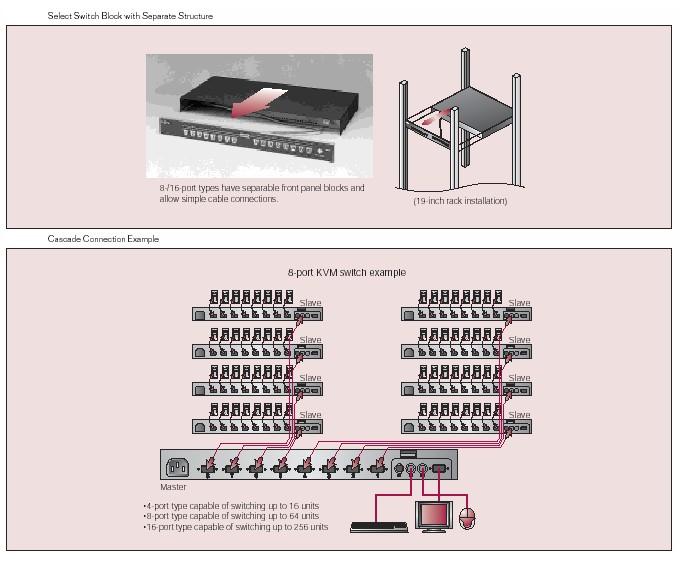 kvm choice uk fujitsu nc14004 b082 fs 1008mt kvm multiplatform 8 fujitsu 8 16 port switch setup