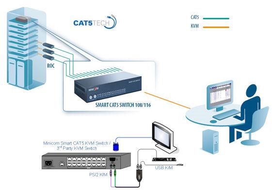 kvm choice uk 0su22181 minicom smart 108 spu cat5 8xport kvm smart local kvm setup