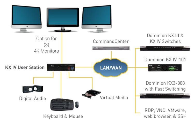 DKX4-UST - Raritan - Dominion KX IV User Station, USB 3 0